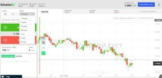 Binomo, Olymp Trade, Binatex: отзывы и описание торговых платформ